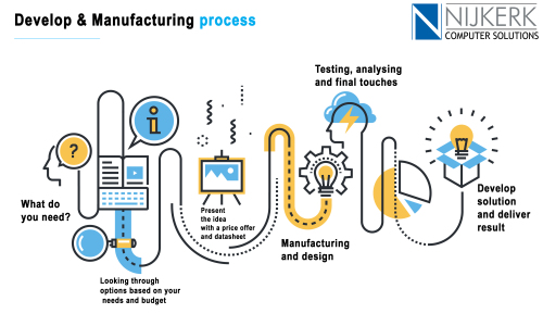 Design and manufacturing process Nijkerk Computer Solutions